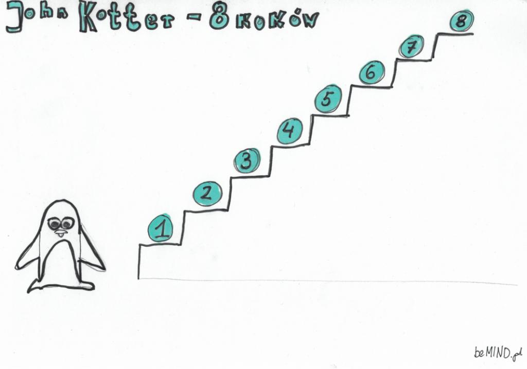 Zarządzania Zmianą John Kotter 8 kroków zmian