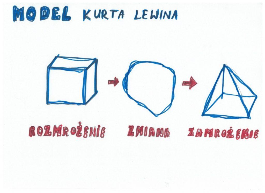 Model zarządzania zmianą Kurta Lewina