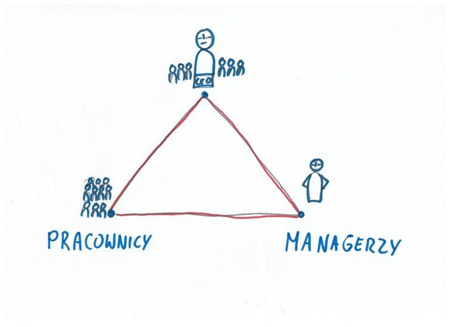 Zarządzanie zianą - trzy perspektywy