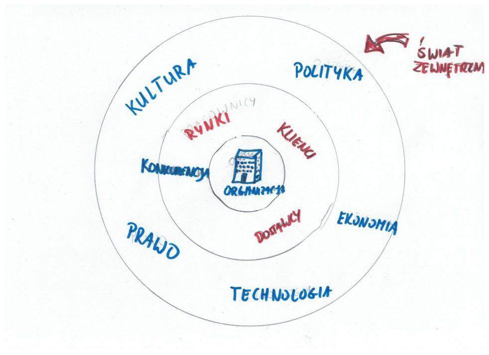 Zarządzanie zmianą - koło wpływu